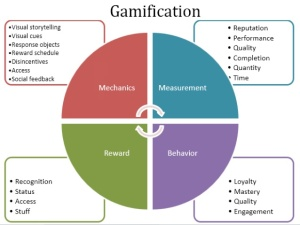 Gamification-Model