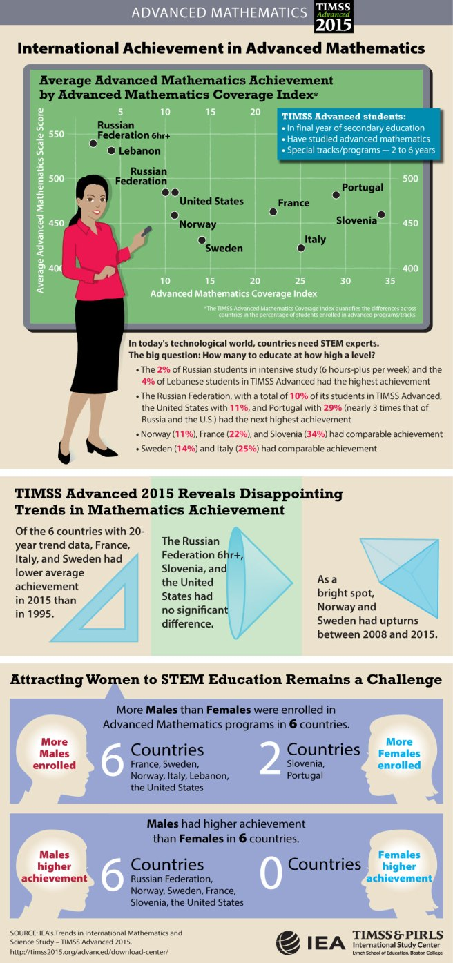 adv-math-student-achievement-infographic