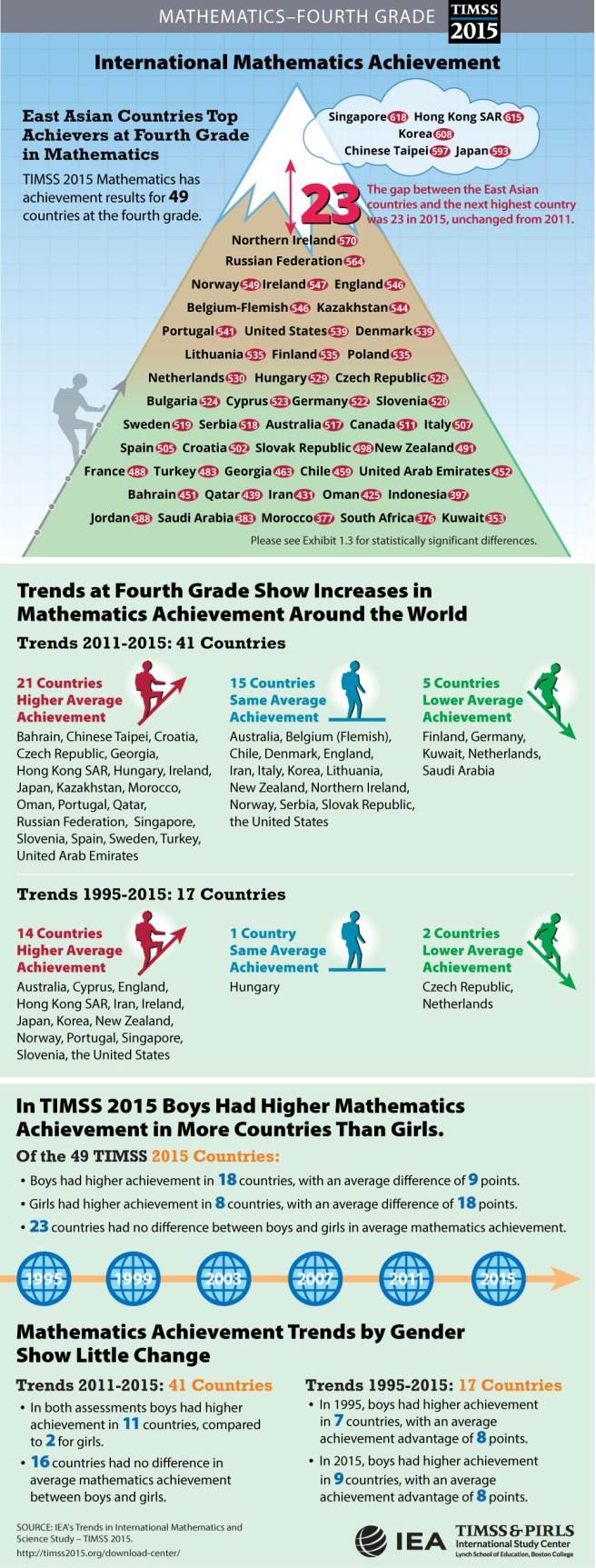 math-student-achievement-infographic-grade-4