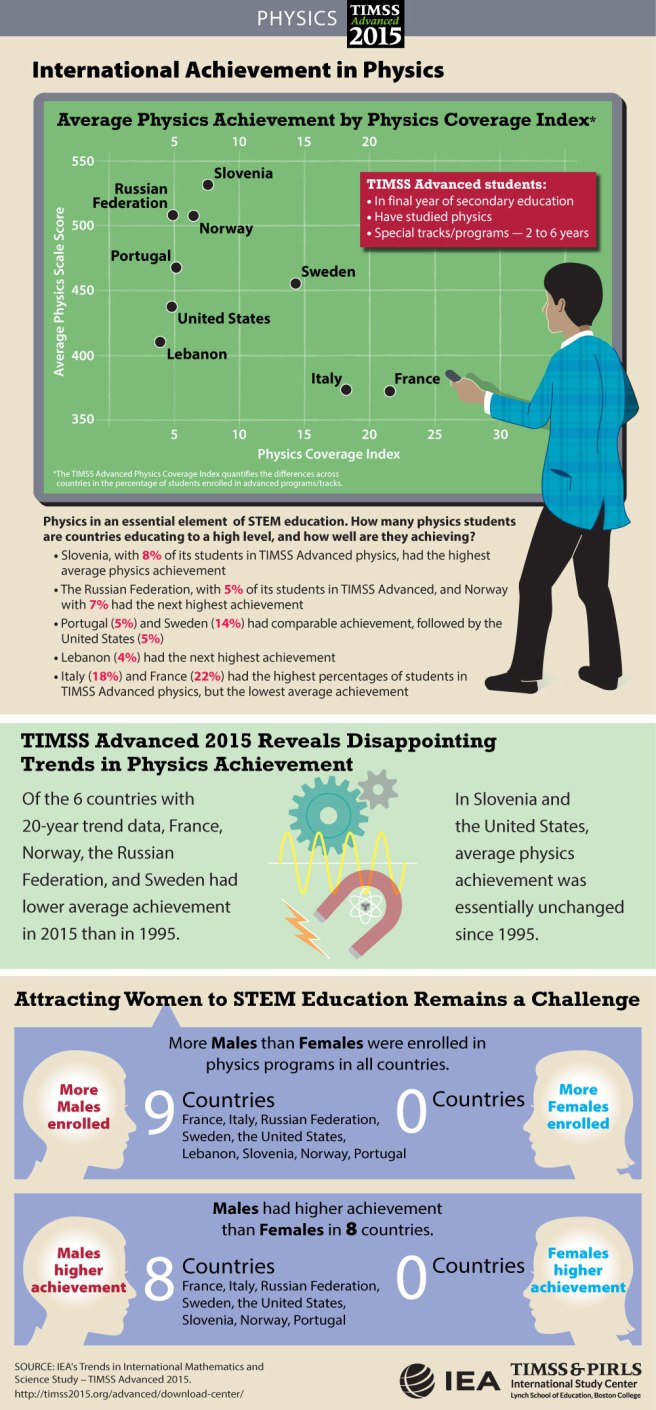 physics-student-achievement-infographic