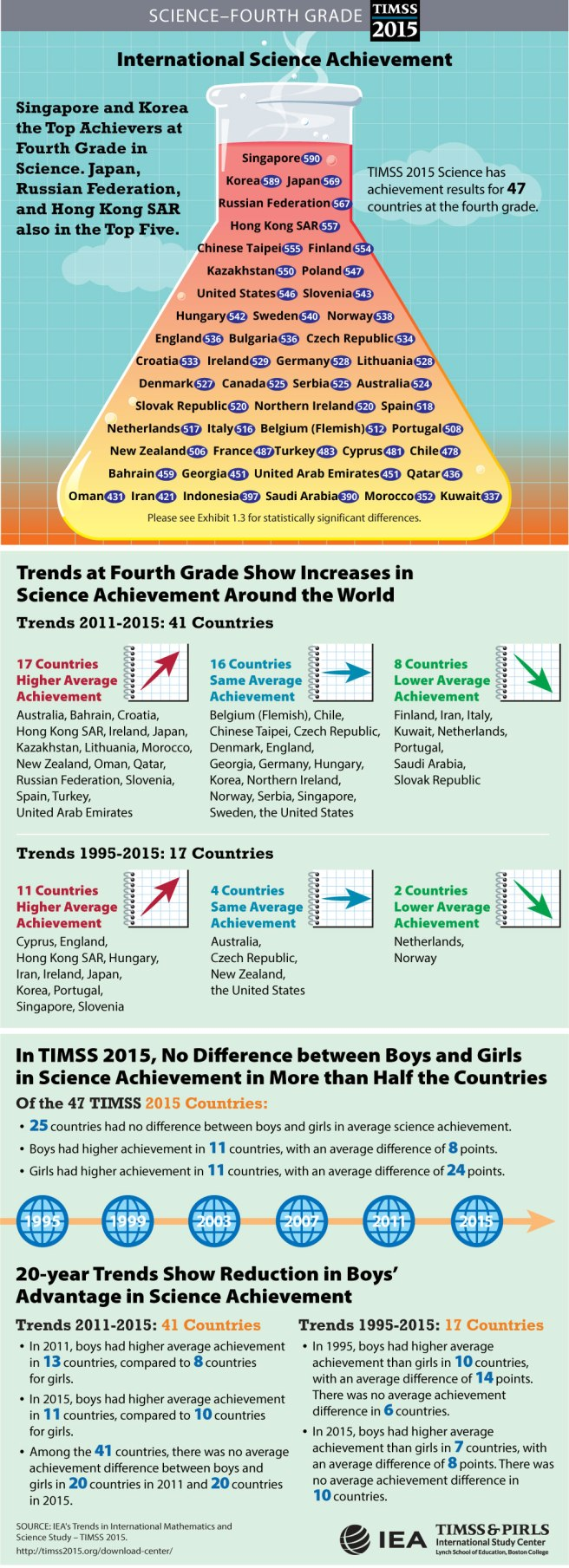 science-student-achievement-infographic-grade-4