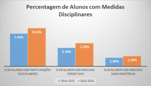 percentagem-alunos-medidas-disciplinares