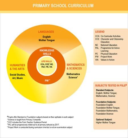 Singapura curriculum-diagram-small