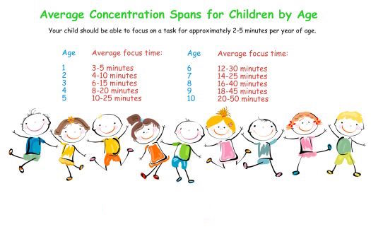 attention-span-of-typically-growing-children