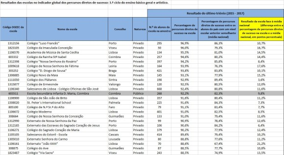 Rankings Percursos Directos