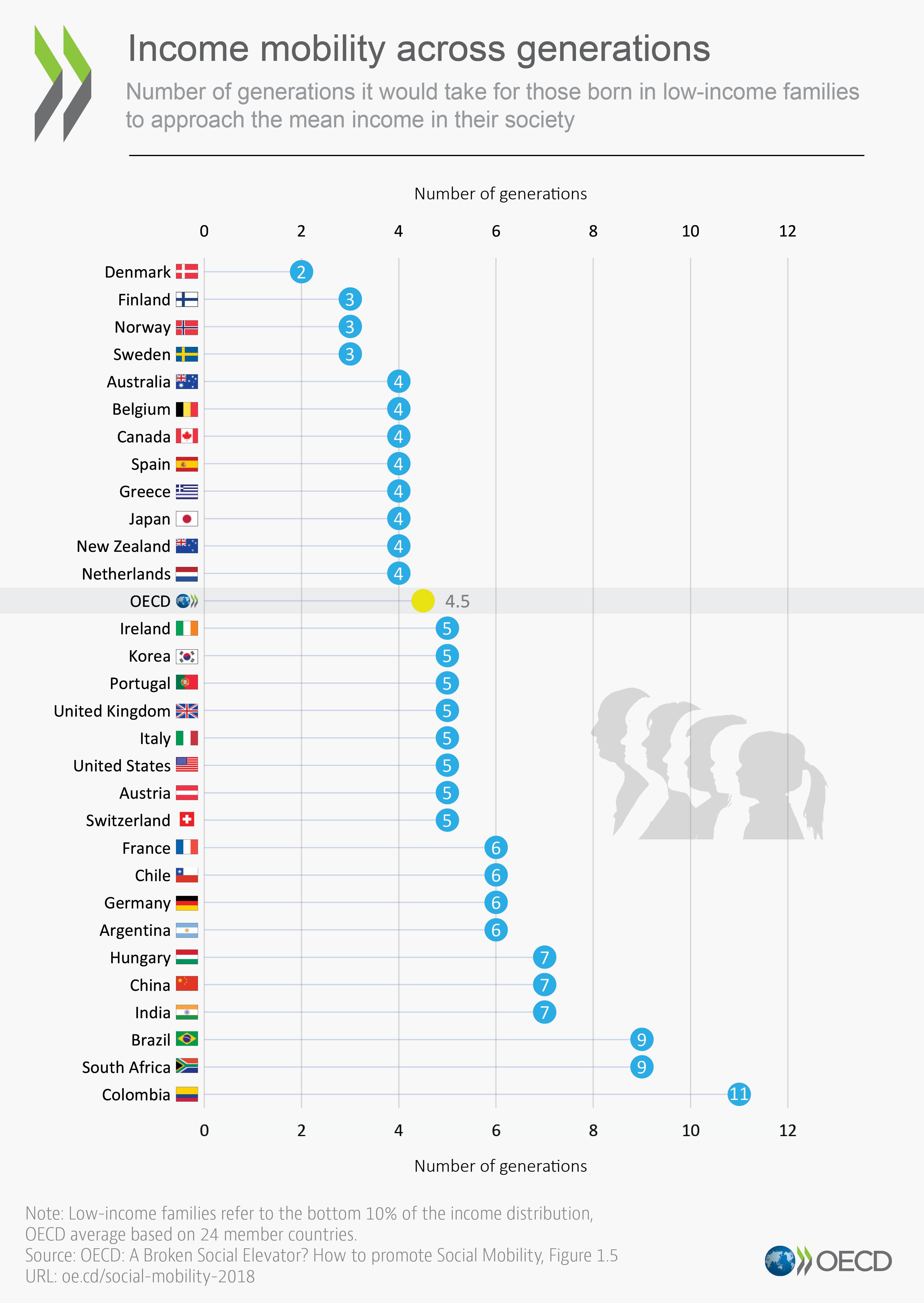 OCDE 1-5 generations